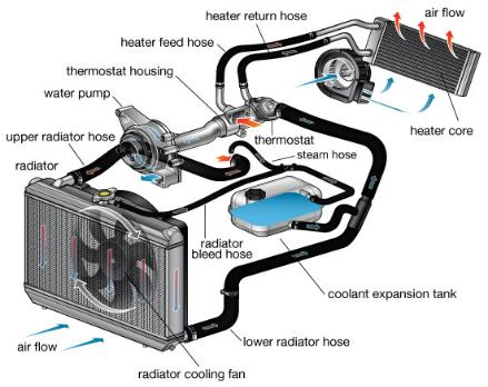 Heating Cooling on kubota 900 wiring diagram